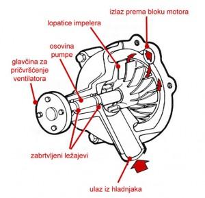 dijelovi_vodene_pumpe